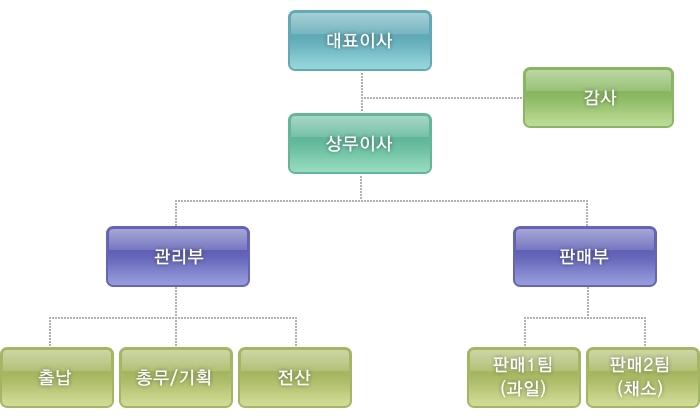 마산청과_조직도.jpg