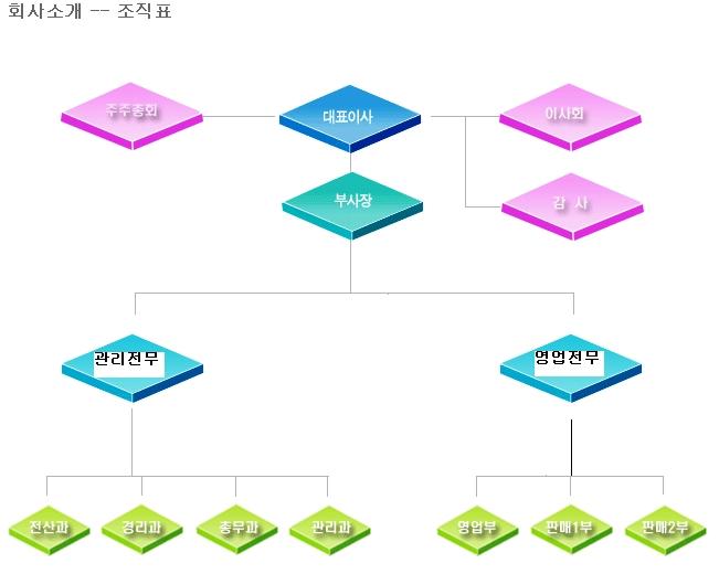 항도청과_조직도.jpg